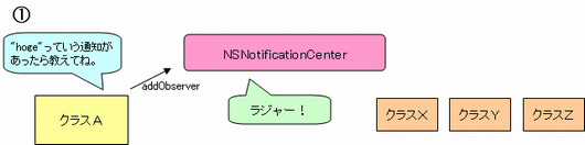 NSNotificationCenter概要1