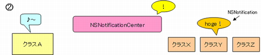 NSNotificationCenter概要2
