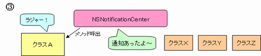 NSNotificationCenter概要3